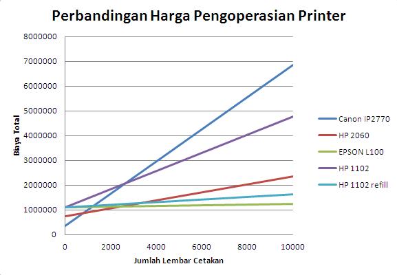 Perbandingan harga pengoperasian printer terhadap jumlah lembar yang cetak