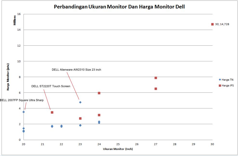 Analisa Harga Dan Resolusi Monitor Dell