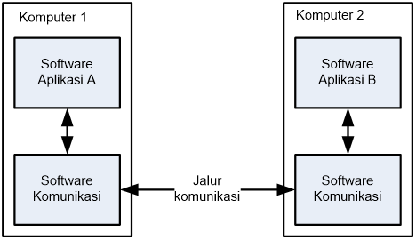 Perangkat lunak dan modul komunikasi