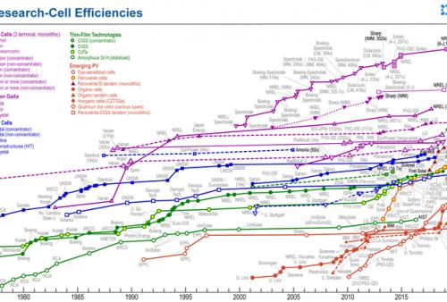 Perkembangan efisiensi berbagai solar cell