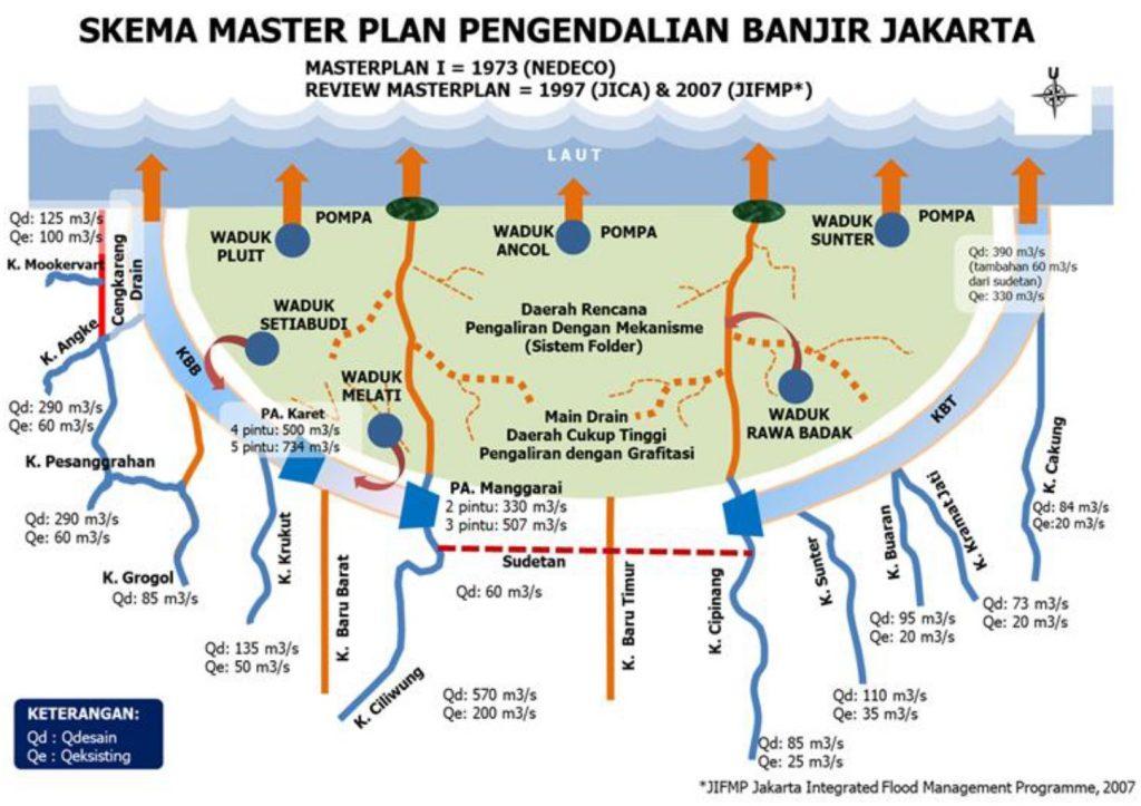 Skema master plan pengendalian banjir Jakarta